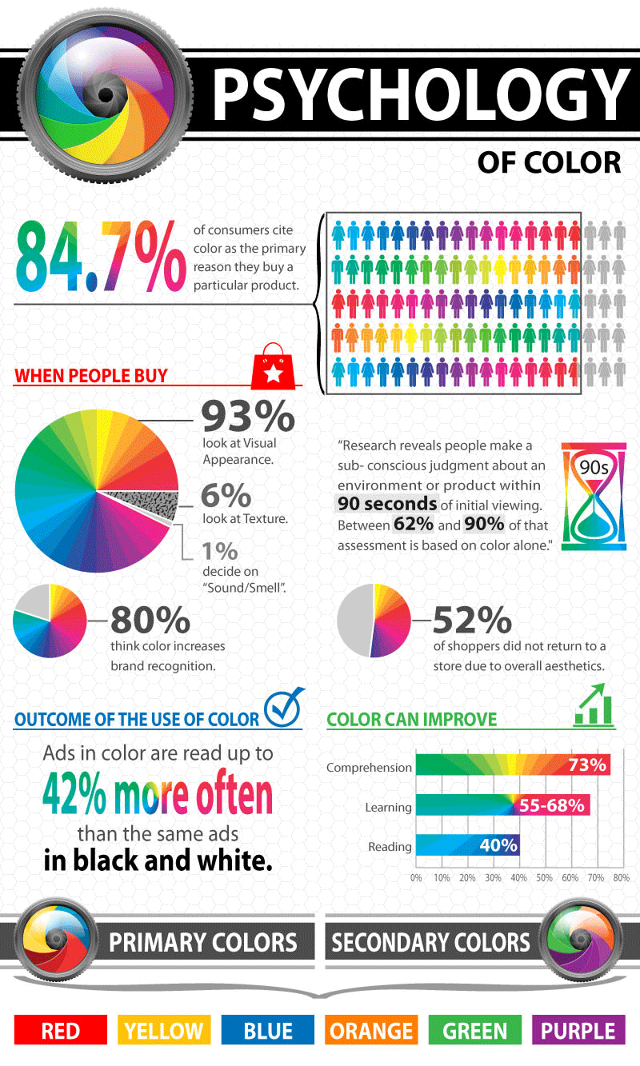 Color Psychology: The Importance of Color in Logo Design