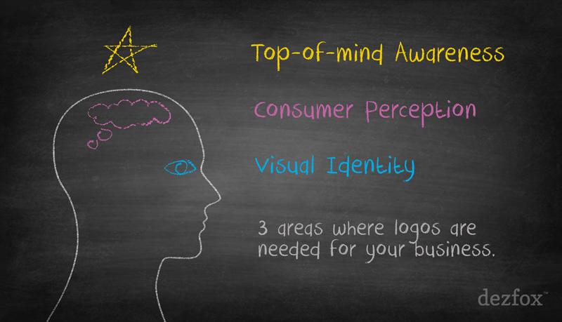 Dezfox Brand Brain